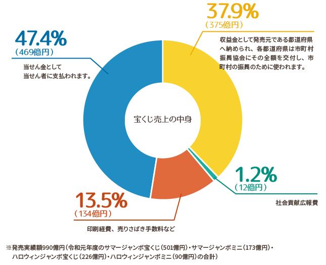 売り上げ円グラフ